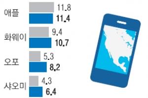 삼성, 북미 스마트폰 시장서도 애플 제쳤다