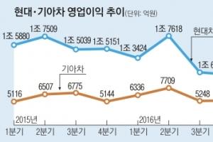 '8월 위기설' 車업계 통상임금이 '뇌관'