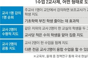 """[뉴스 분석] """"교사 더 뽑아 '임용절벽' 해결"""" """"두 교사가 한 수업 땐 혼란 유발""""…"""