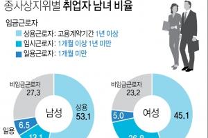 지난달 여성 취업자 수 역대 최대…고용의 질은 '글쎄'
