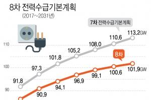 2030년 전력 예비율 최대 2%p 하향…원전 2기 분량