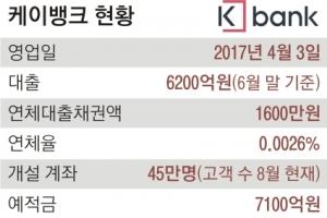[단독] K뱅크 연체율 0.002%… 불량 고객 걸러내기 효과?