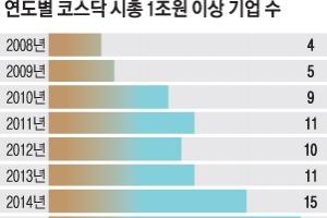 '1조 클럽' 10년 새 5배 늘어 21개… 외국인 비중 11% 넘어