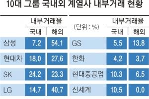 文정부 '일감몰아주기' 정조준에 한화·한진 등 지배구조 재편 속도