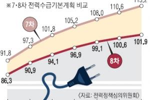 힘 실리는 탈원전… 전력 예비율 최대 2%P 낮춘다