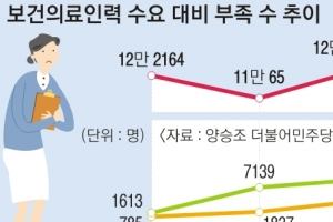 간호사 구인 절벽…내년 12만명 부족