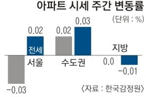 8·2 대책에 서울 아파트값 0.03%↓