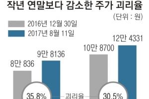 새달 주가 괴리율 공시…증권가 '기대 반 우려 반'