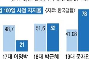 MB 소고기 파동, 21%로 뚝… YS 軍개혁, 83%로 껑충