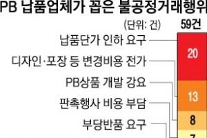"""""""쑥쑥 크는 PB상품, 유통기업만 배불려"""""""