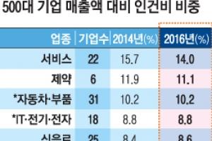 車업계 매출 대비 인건비, 수출업 중 '최고'