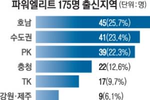 [단독]文정부 파워엘리트는 호남·서울대·56세男