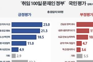 '文대통령 100일' 가장 잘한 점 '서민·약자 우선 정책'