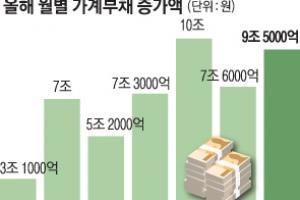 대출 조여도… 7월 가계빚 9조 5000억 늘어