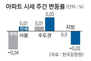 서울 아파트값 2주 연속 하락