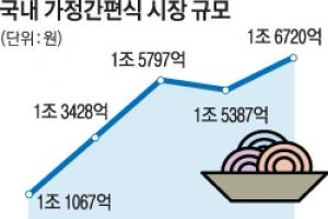판 커진 '간편 집밥'… 몸집 키우는 유통공룡