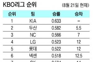 LG·롯데·넥센·SK 2경기차…자고 나면 바뀌는 5위