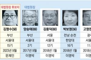 文임기 중 대법관 12명 교체… 진보로 무게중심 이동