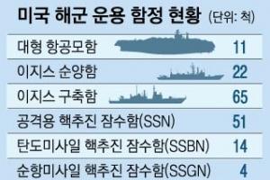 """""""美 이지스함 조종장치 이상""""… 해군 작전 중단·종합 점검"""