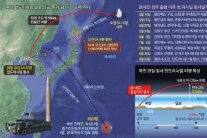北, 순안비행장서 첫 발사 '기동력 과시'… 언제든 괌 타격 입증
