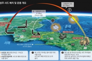 사드는 '상층' KAMD는 '중·하층'… 北미사일 요격 확률 높인다