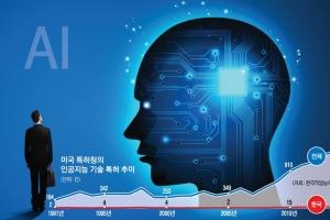 """[이슈 포커스] 韓, AI 기술 통신 '쏠림' 심화… """"응용분야도 인력 양성 강화해야"""""""