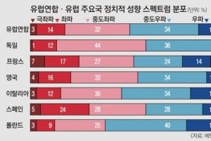 """獨 80% """"정치적 중도""""… 메르켈 4연임 이끈다"""
