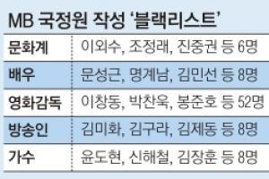 'MB정부 비판' 작가·가수·배우·영화감독 전방위 퇴출 압박