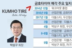 """박삼구 회장 """"中공장 3곳 모두 매각하겠다"""""""