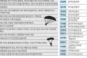 공공기관 낙하산 상임감사 '물갈이 사각지대'