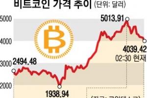 """7년새 150만배 뛴 비트코인…""""곧 꺼질 사기"""" """"뉴 골드"""" 팽팽"""