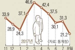 """비 잦아 고용 감소?… """"에코붐 세대 일자리 늘려야"""""""