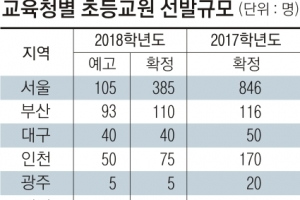 2018학년도 전국 초등교원 4088명 선발