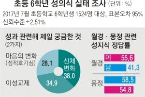 """초교 6학년 절반 """"월경·몽정 잘 몰라""""… 25%는 """"음란물 봤다"""""""