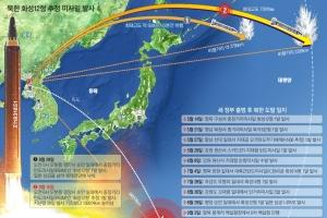[뉴스 분석] 제재 비웃듯… 김정은, 3700㎞ 괌 타격력 보였다