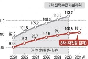 """""""2030년 전력수요 '원전 12기'만큼 줄어"""""""