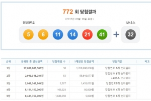 772회 로또 당첨번호…1등 10명 당첨금 17억 6000만원씩