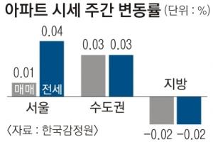 6주 만에… 강남·강북 아파트값 소폭 상승