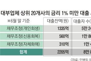 [단독] 대부업체 수상한 '0%대 특혜대출'