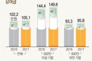 기업 53%, 추석 상여금 지급…대기업 133만원·중기 61만원