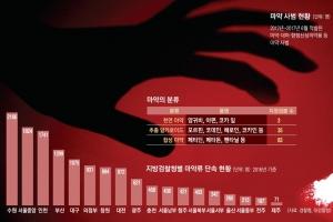 채팅앱·하늘길·외국인에 '무방비'… 일상 파고드는 마약