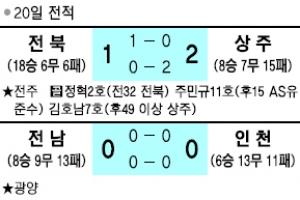 [프로축구] '강등 위기' 상주, 1위 전북 울렸다