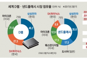 애플 포섭·거액 베팅·경영권 양보 통했다