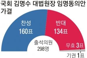 與 손들어 준 국민의당, 25명 안팎 찬성…한국당 '부산고 인맥' 중심으로 반란표
