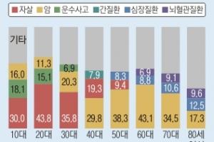 10~30대 사망 1위 '자살' 대장암 사망률 위암 추월