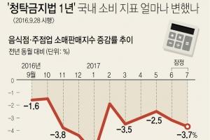 [청탁금지법 1년] 비싼밥 안 먹고 저녁이 있는 삶…법시행 1년의 변화