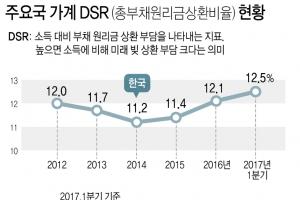 韓,가계부채 증가속도 2위…소득 대비 가계빚 부담도 역대 최고