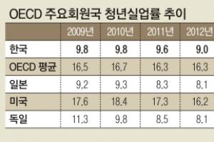OECD 청년실업률 떨어지는데… 한국만 4년 연속 나홀로 상승