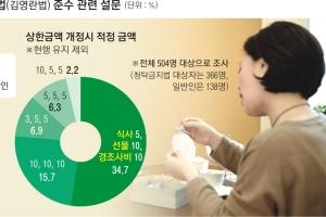 """[청탁금지법 1년, 세상은 맑아졌나] """"3·5·10 올리자"""" 공무원·업계 찬성 57%… 일…"""