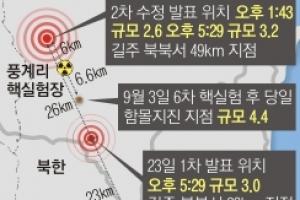 [한반도 긴장 고조] 北풍계리 지진, 6차 핵실험 여파인 듯